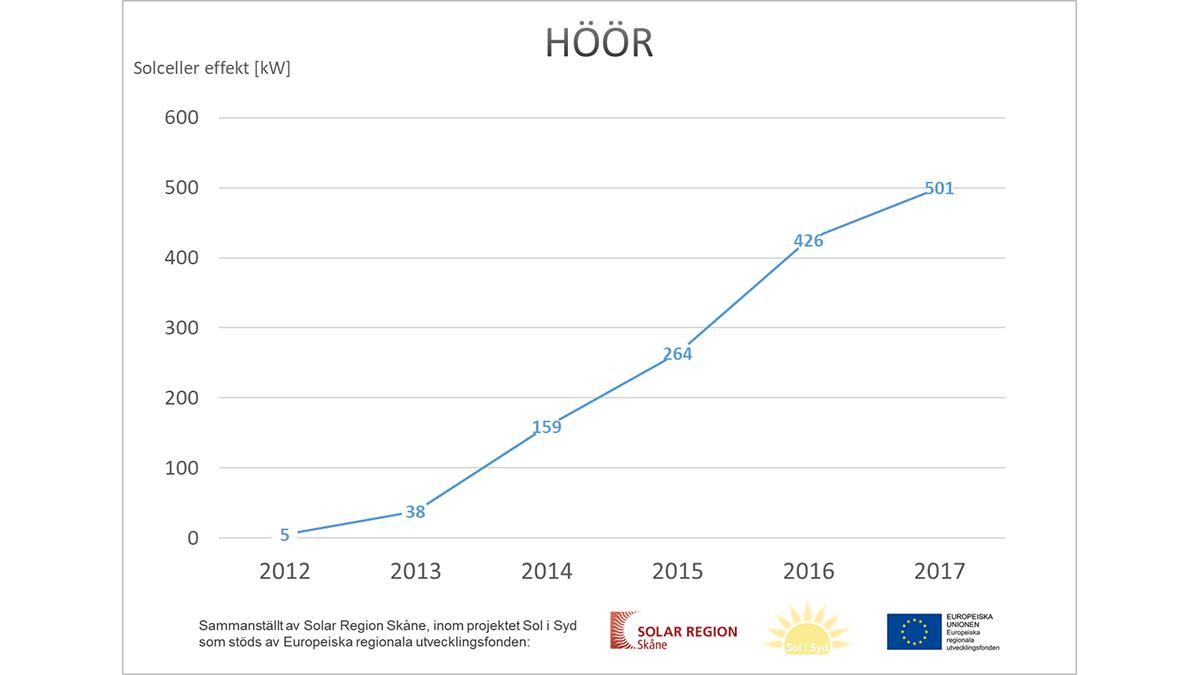 Diagram: solcellskapaciteten i Höör ökar